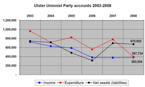 UUP finances